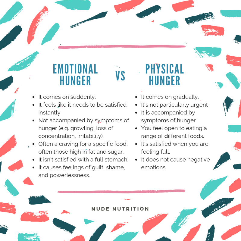 Emotional Versus Physical Hunger