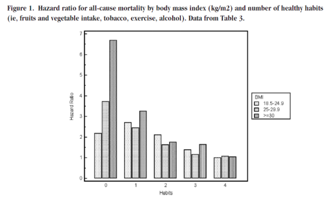 Death and BMI statistics