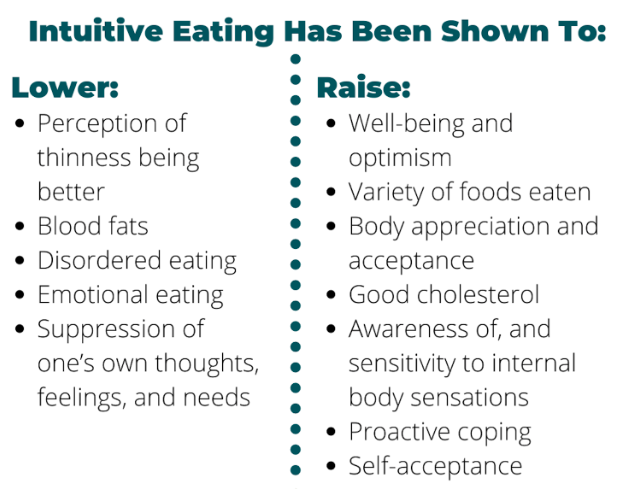 Intuitive Eating health benefits